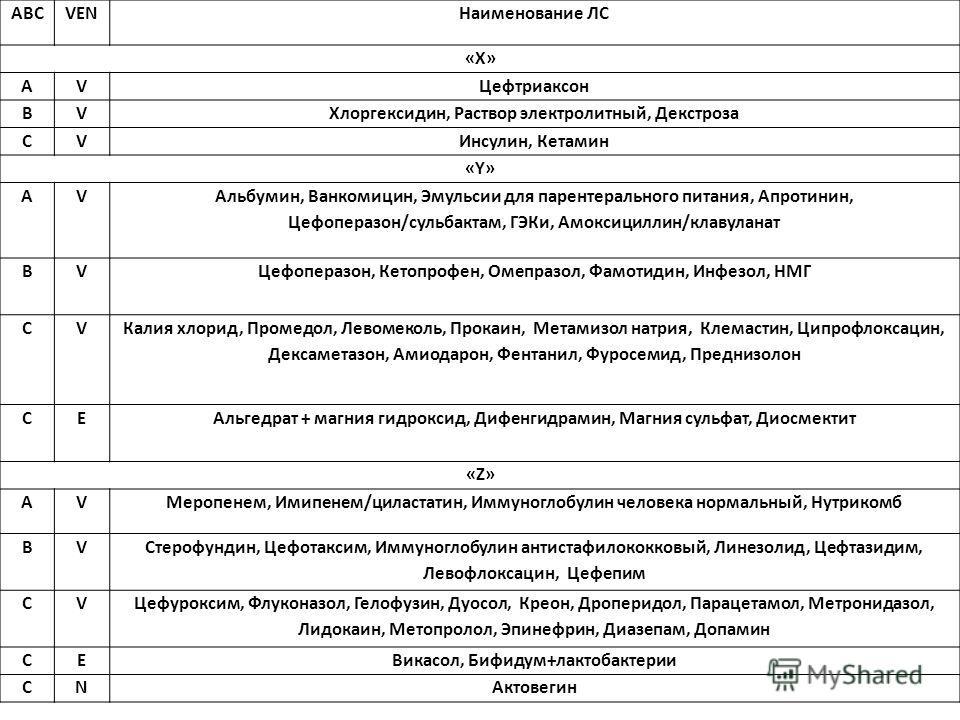АВСVENНаименование ЛС «Х» АVЦефтриаксон ВVХлоргексидин, Раствор электролитный, Декстроза СVИнсулин, Кетамин «Y»«Y» АV Альбумин, Ванкомицин, Эмульсии для парентерального питания, Апротинин, Цефоперазон/сульбактам, ГЭКи, Амоксициллин/клавуланат ВVЦефоп
