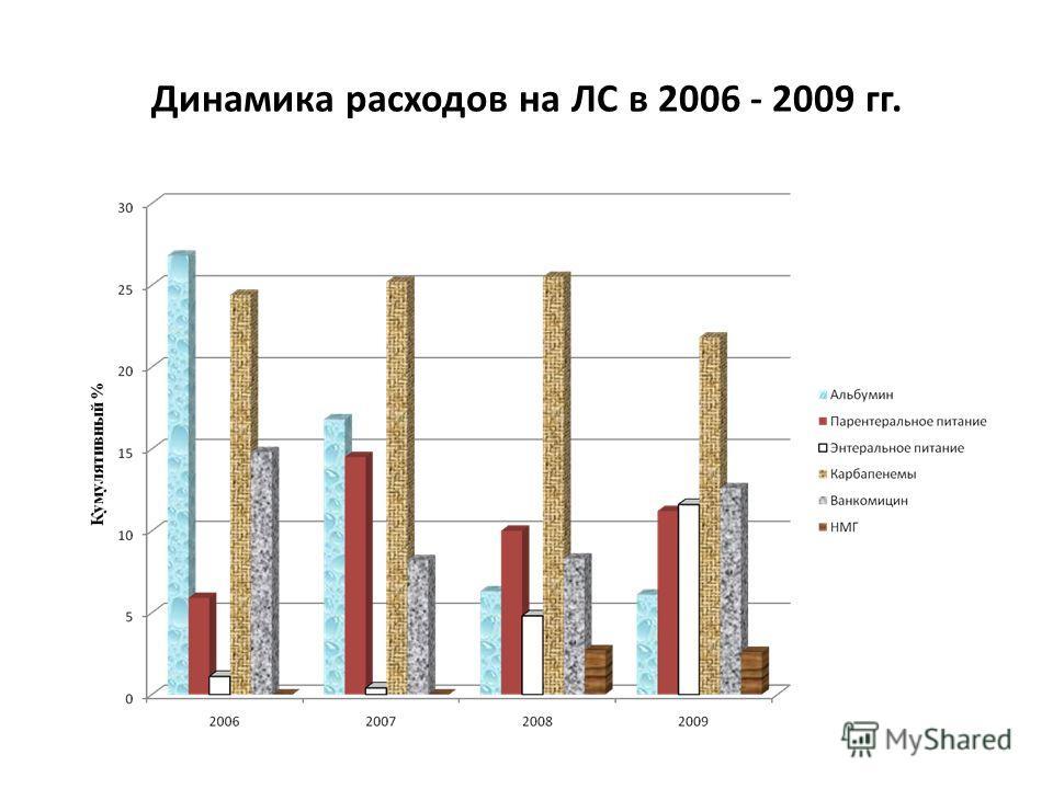 Динамика расходов на ЛС в 2006 - 2009 гг.
