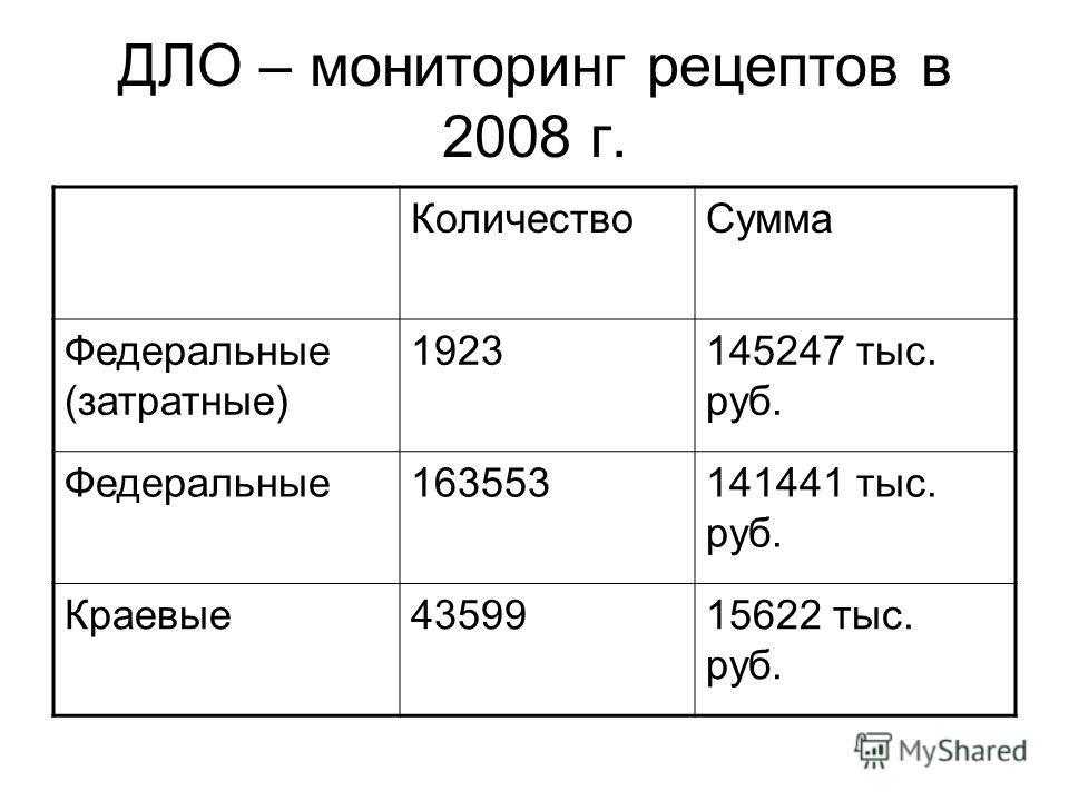 ДЛО – мониторинг рецептов в 2008 г. КоличествоСумма Федеральные (затратные) 1923145247 тыс. руб. Федеральные163553141441 тыс. руб. Краевые4359915622 тыс. руб.