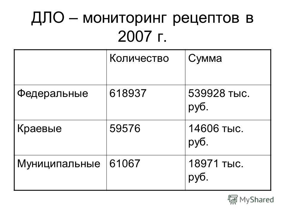 ДЛО – мониторинг рецептов в 2007 г. КоличествоСумма Федеральные618937539928 тыс. руб. Краевые5957614606 тыс. руб. Муниципальные6106718971 тыс. руб.