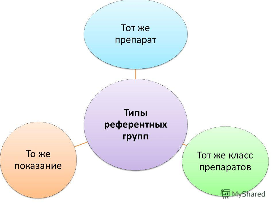 Типы референтных групп Тот же препарат Тот же класс препаратов То же показание