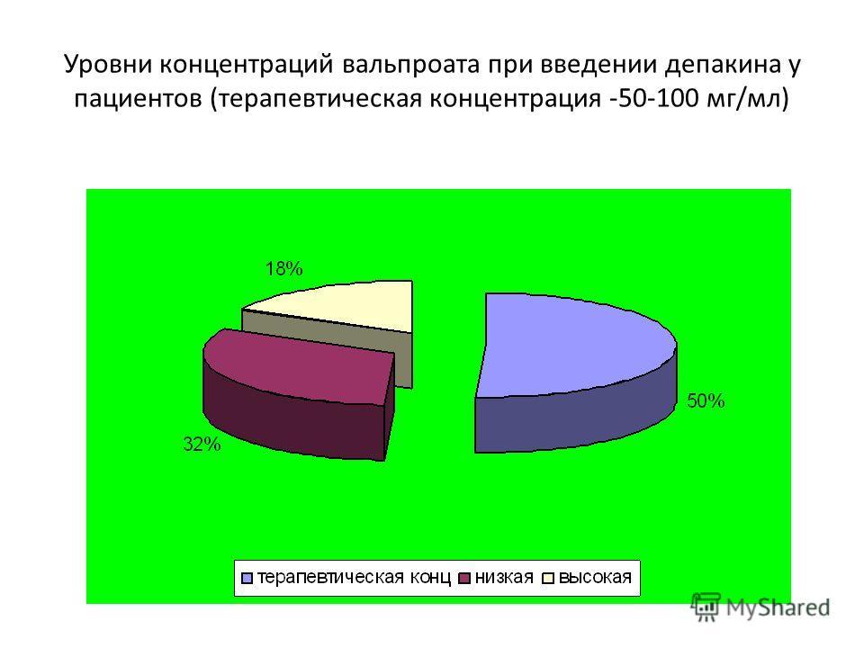 Уровни концентраций вальпроата при введении депакина у пациентов (терапевтическая концентрация -50-100 мг/мл)