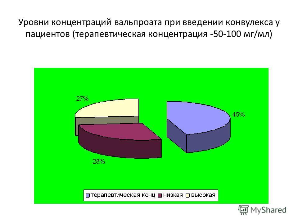Уровни концентраций вальпроата при введении конвулекса у пациентов (терапевтическая концентрация -50-100 мг/мл)