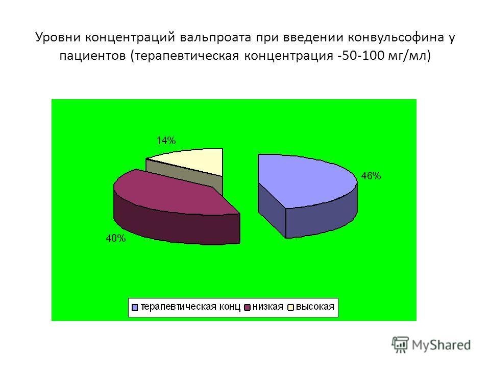 Уровни концентраций вальпроата при введении конвульсофина у пациентов (терапевтическая концентрация -50-100 мг/мл)