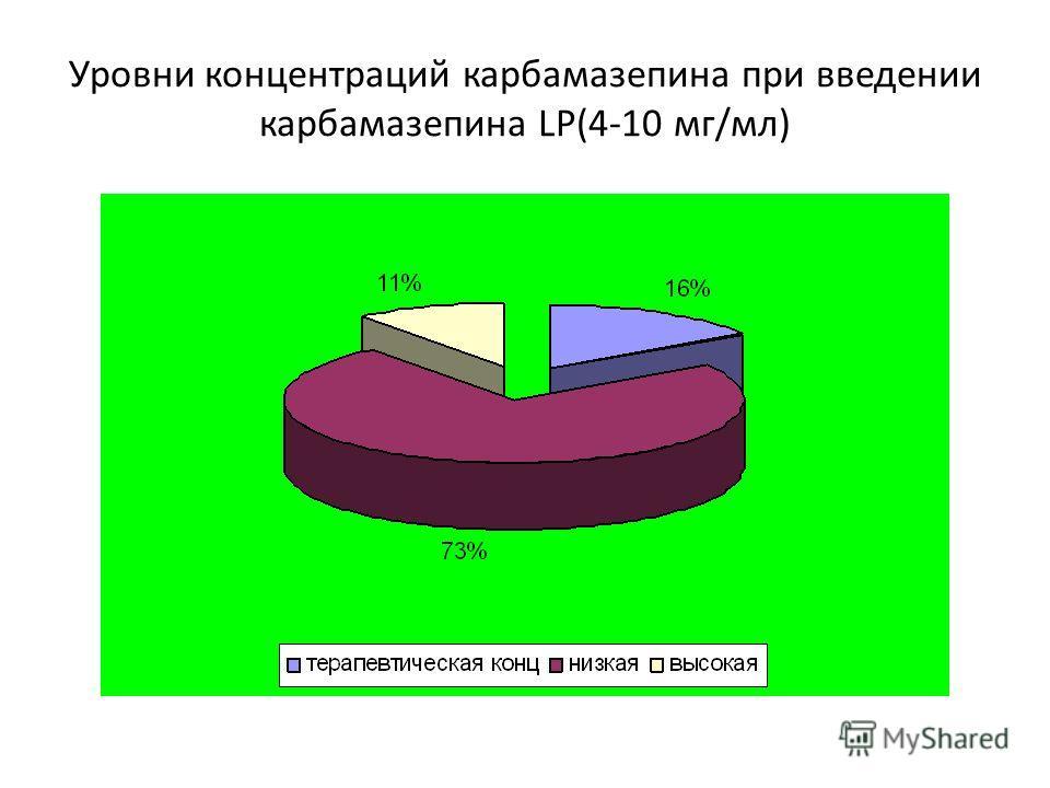 Уровни концентраций карбамазепина при введении карбамазепина LP(4-10 мг/мл)