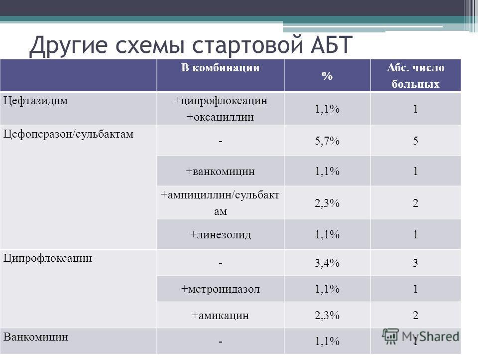 Другие схемы стартовой АБТ В комбинации % Абс. число больных Цефтазидим +ципрофлоксацин +оксациллин 1,1%1 Цефоперазон/сульбактам -5,7%5 +ванкомицин1,1%1 +ампициллин/сульбакт ам 2,3%2 +линезолид1,1%1 Ципрофлоксацин -3,4%3 +метронидазол1,1%1 +амикацин2