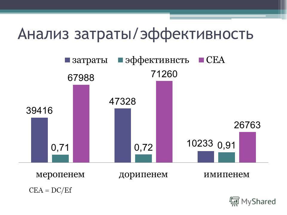 Анализ затраты/эффективность CEA = DC/Ef
