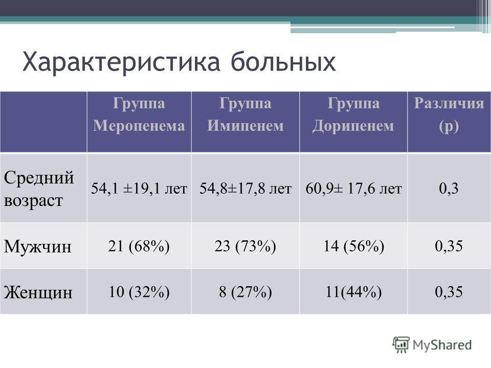 Характеристика больных Группа Меропенема Группа Имипенем Группа Дорипенем Различия (р) Средний возраст 54,1 ±19,1 лет54,8±17,8 лет60,9± 17,6 лет0,3 Мужчин 21 (68%)23 (73%)14 (56%)0,35 Женщин 10 (32%)8 (27%)11(44%)0,35