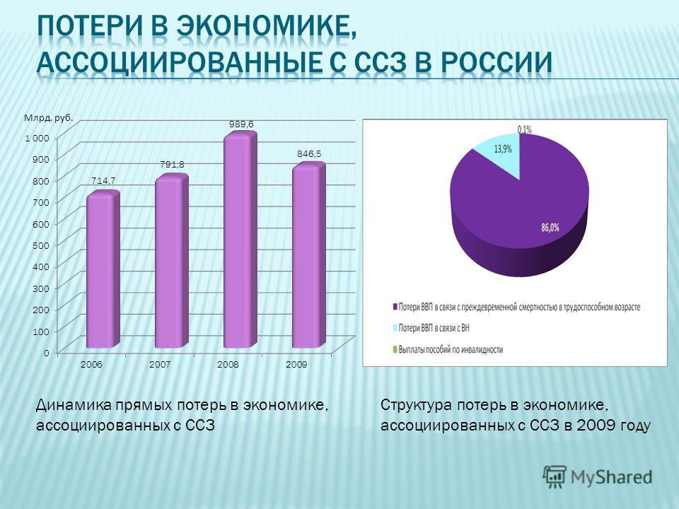 Динамика прямых потерь в экономике, ассоциированных с ССЗ Структура потерь в экономике, ассоциированных с ССЗ в 2009 году