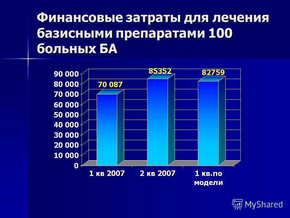 Финансовые затраты для лечения базисными препаратами 100 больных БА