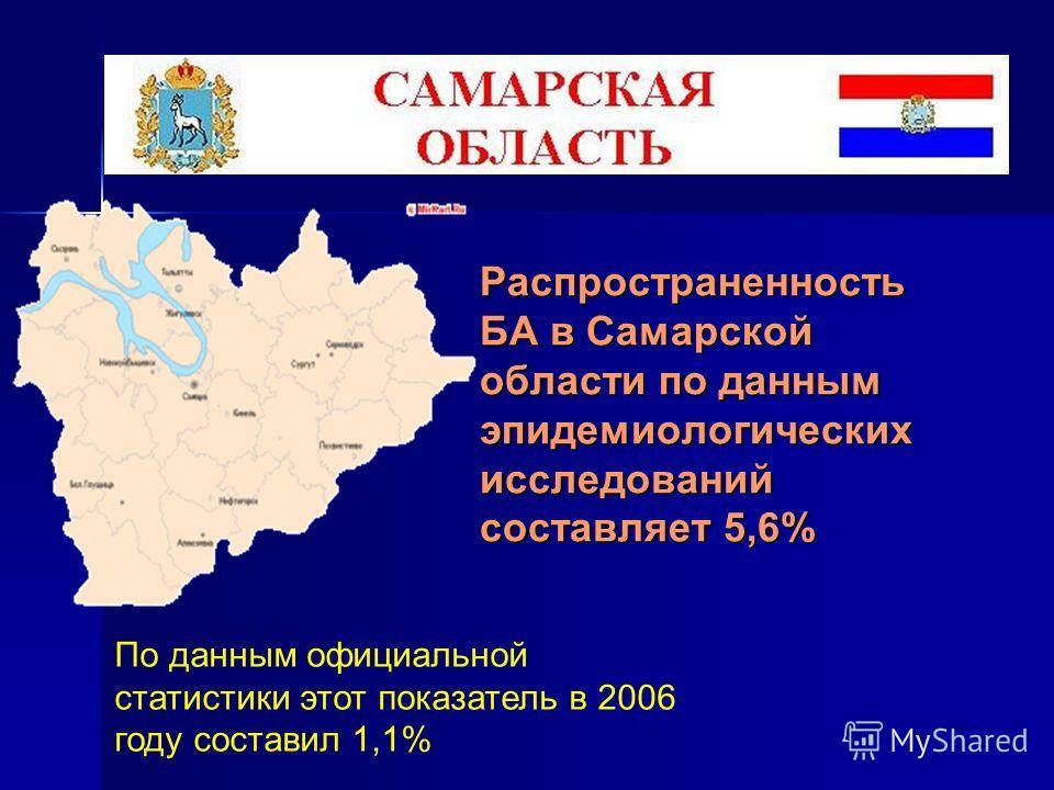 Распространенность БА в Самарской области по данным эпидемиологических исследований составляет 5,6% По данным официальной статистики этот показатель в 2006 году составил 1,1%