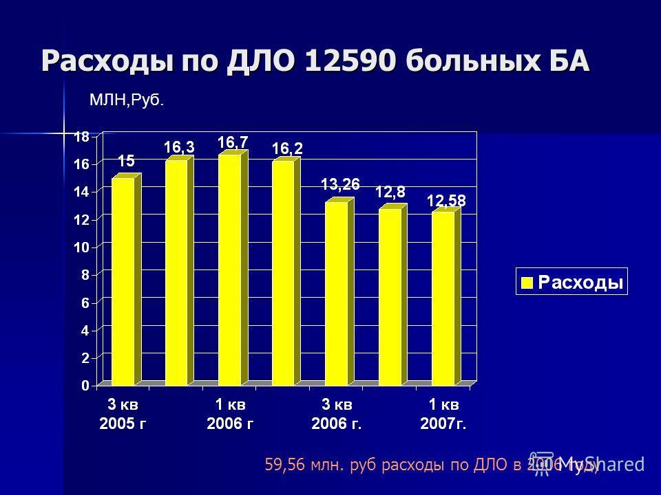 Расходы по ДЛО 12590 больных БА МЛН,Руб. 59,56 млн. руб расходы по ДЛО в 2006 году