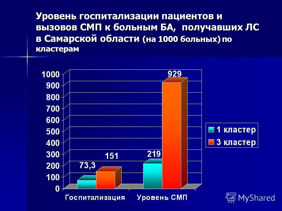 Уровень госпитализации пациентов и вызовов СМП к больным БА, получавших ЛС в Самарской области (на 1000 больных) по кластерам