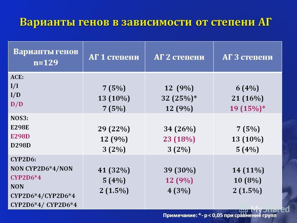 Варианты генов n=129 АГ 1 степениАГ 2 степениАГ 3 степени ACE: I/I I/D D/D 7 (5%) 13 (10%) 7 (5%) 12 (9%) 32 (25%)* 12 (9%) 6 (4%) 21 (16%) 19 (15%)* NOS3: E298E E298D D298D 29 (22%) 12 (9%) 3 (2%) 34 (26%) 23 (18%) 3 (2%) 7 (5%) 13 (10%) 5 (4%) CYP2
