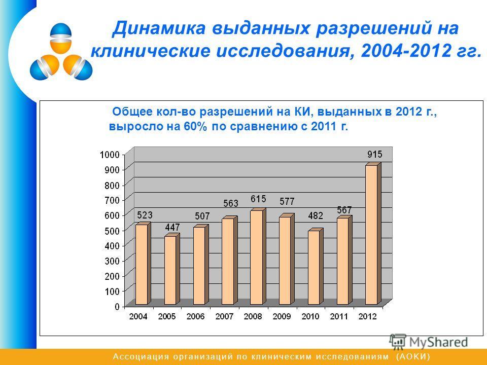 Ассоциация организаций по клиническим исследованиям (AOKИ) Динамика выданных разрешений на клинические исследования, 2004-2012 гг. Общее кол-во разрешений на КИ, выданных в 2012 г., выросло на 60% по сравнению с 2011 г.