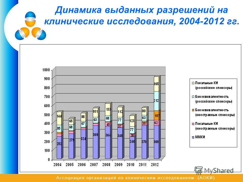 Ассоциация организаций по клиническим исследованиям (AOKИ) Динамика выданных разрешений на клинические исследования, 2004-2012 гг.
