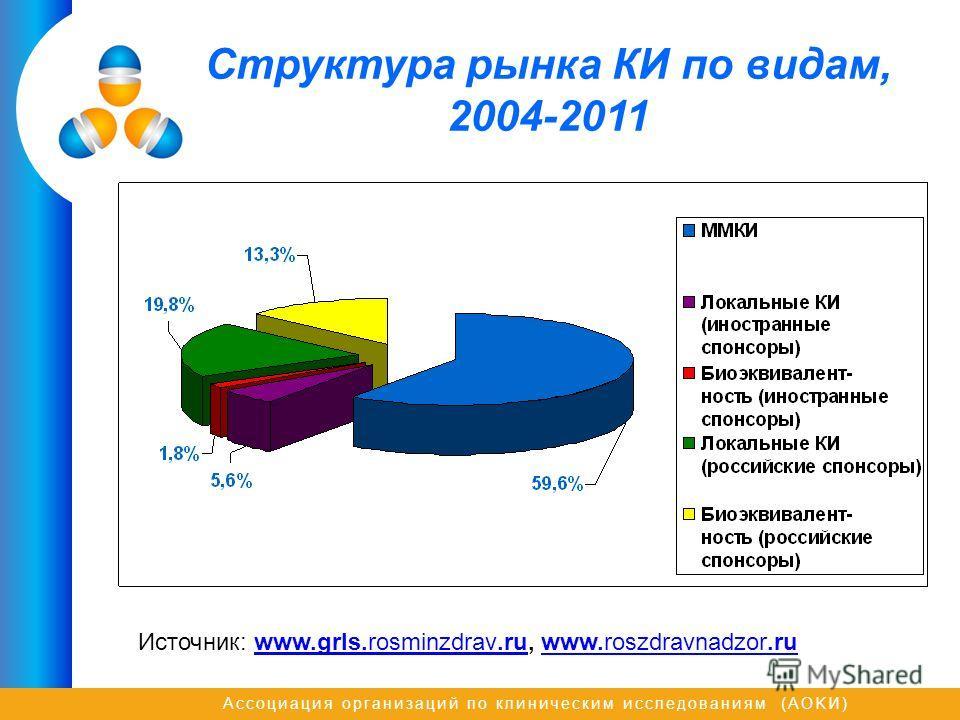 Ассоциация организаций по клиническим исследованиям (AOKИ) Структура рынка КИ по видам, 2004-2011 Источник: www.grls.rosminzdrav.ru, www.roszdravnadzor.ruwww.grls.rosminzdrav.ruwww.roszdravnadzor.ru