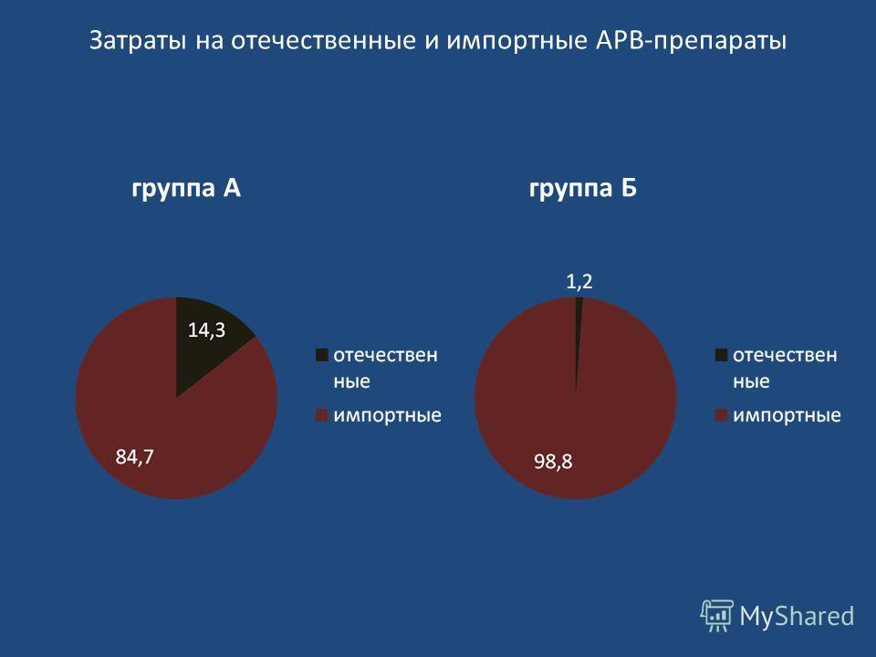 Затраты на отечественные и импортные АРВ-препараты группа Агруппа Б