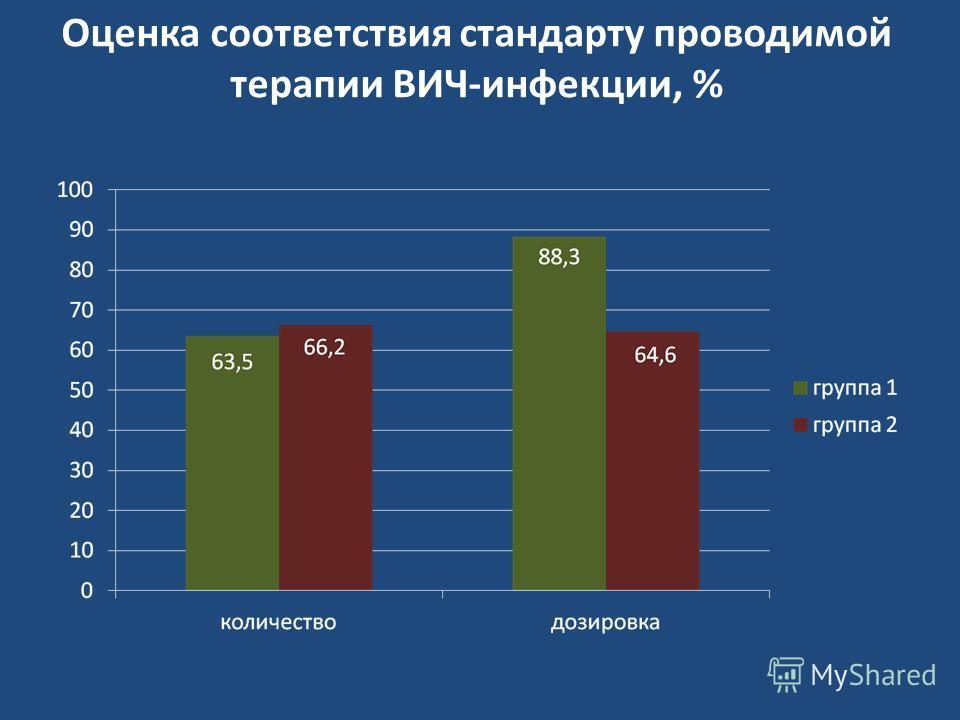 Оценка соответствия стандарту проводимой терапии ВИЧ-инфекции, %