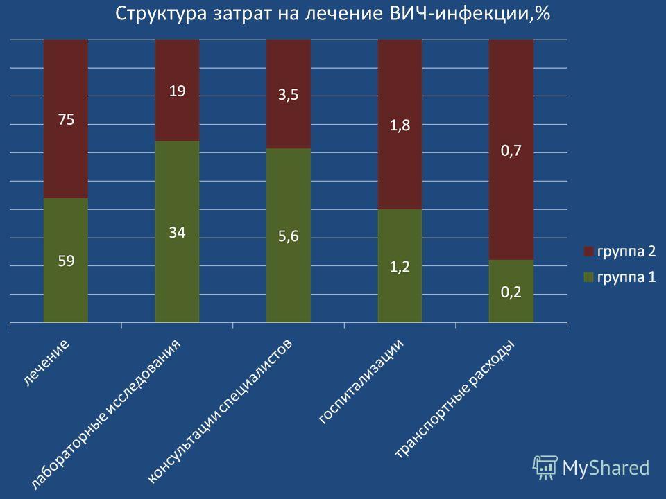 Структура затрат на лечение ВИЧ-инфекции,%