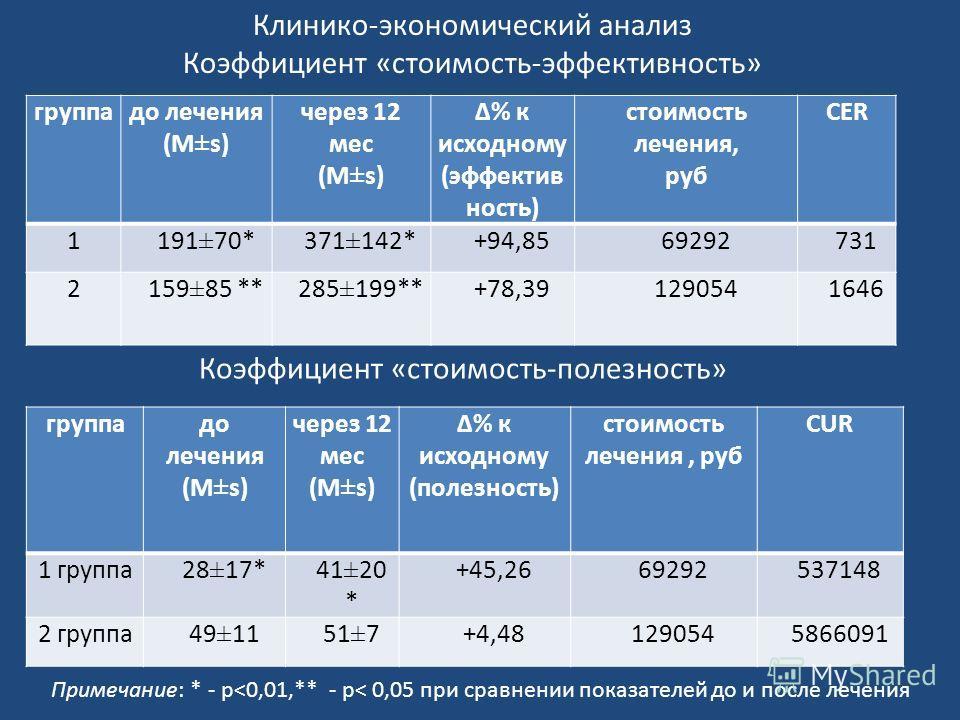 Коэффициент «стоимость-полезность» группадо лечения (M±s) через 12 мес (M±s) Δ% к исходному (полезность) стоимость лечения, руб CUR 1 группа28±17*41±20 * +45,2669292537148 2 группа49±1151±7+4,481290545866091 Примечание: * - p