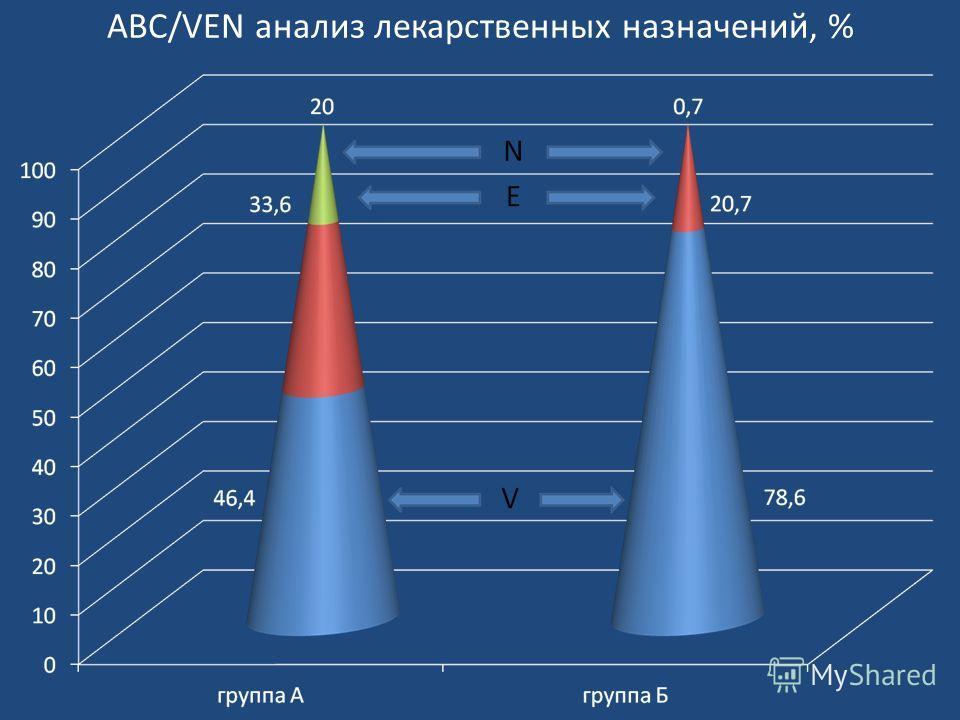 ABC/VEN анализ лекарственных назначений, %