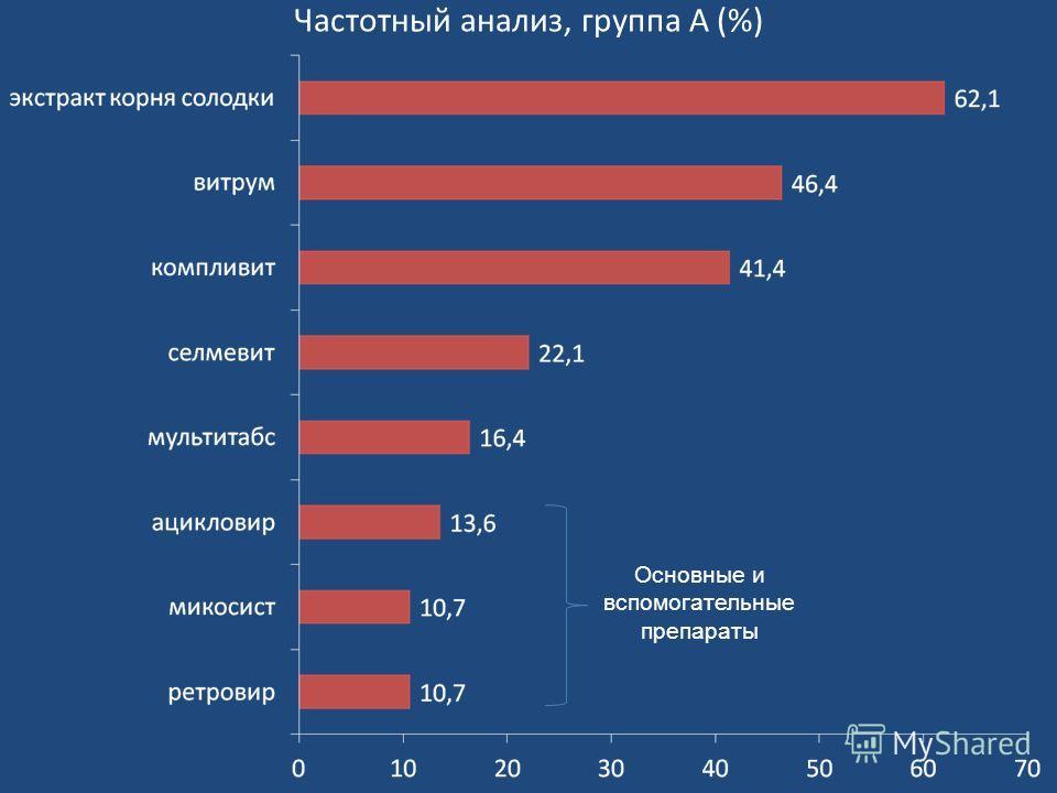 Частотный анализ, группа А (%) Основные и вспомогательные препараты
