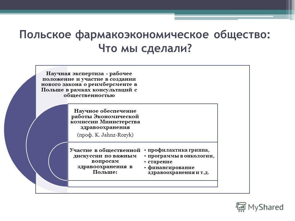 Польское фармакоэкономическое общество: Что мы сделали? Научная экспертиза - рабочее положение и участие в создании нового закона о реимберсменте в Польше в рамках консультаций с общественностью Научное обеспечение работы Экономической комиссии Минис