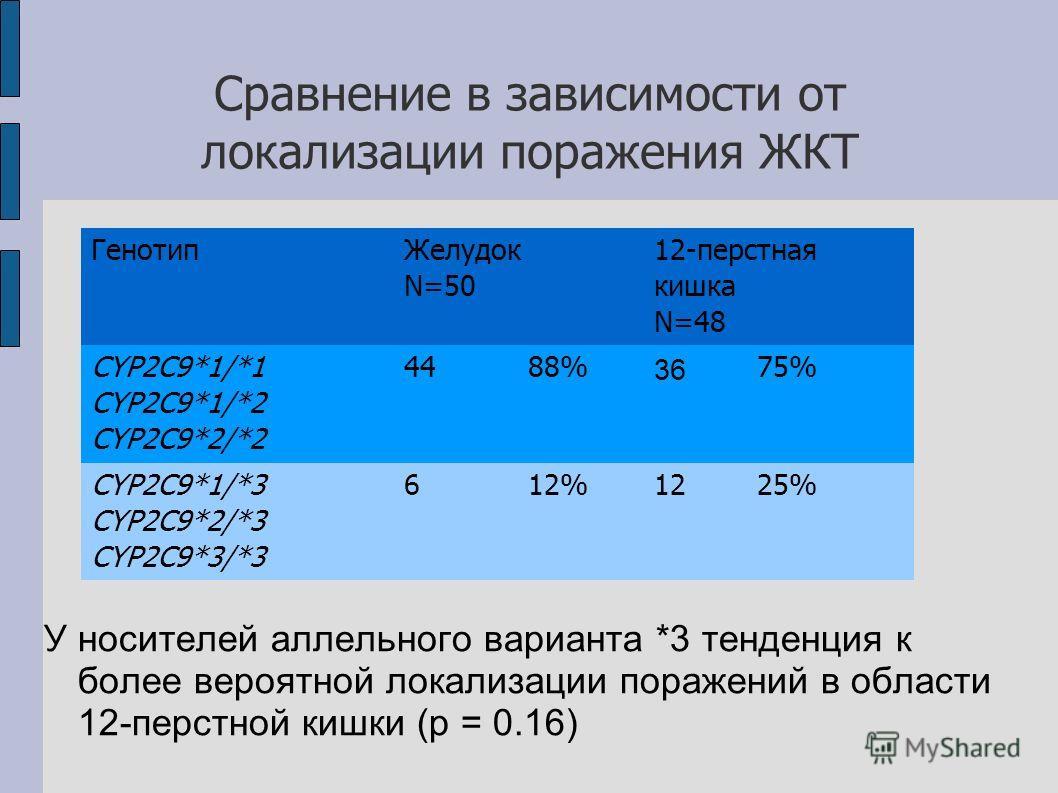 Сравнение в зависимости от локализации поражения ЖКТ У носителей аллельного варианта *3 тенденция к более вероятной локализации поражений в области 12-перстной кишки (p = 0.16) Генотип Желудок N=50 12-перстная кишка N=48 CYP2C9*1/*1 CYP2C9*1/*2 CYP2C