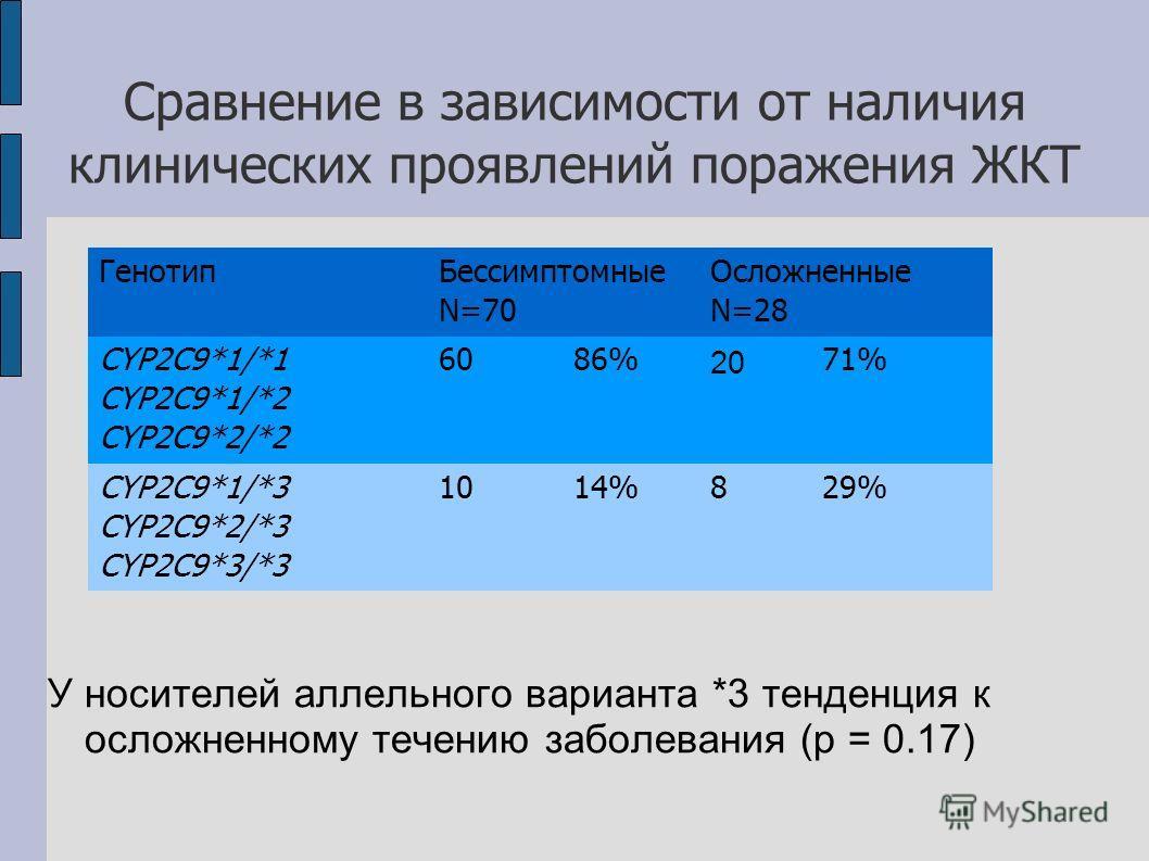 Сравнение в зависимости от наличия клинических проявлений поражения ЖКТ У носителей аллельного варианта *3 тенденция к осложненному течению заболевания (p = 0.17) Генотип Бессимптомные N=70 Осложненные N=28 CYP2C9*1/*1 CYP2C9*1/*2 CYP2C9*2/*2 6086% 2