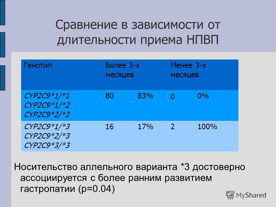 Сравнение в зависимости от длительности приема НПВП Носительство аллельного варианта *3 достоверно ассоциируется с более ранним развитием гастропатии (р=0.04) Генотип Более 3-х месяцев Менее 3-х месяцев CYP2C9*1/*1 CYP2C9*1/*2 CYP2C9*2/*2 8083% 0 0%