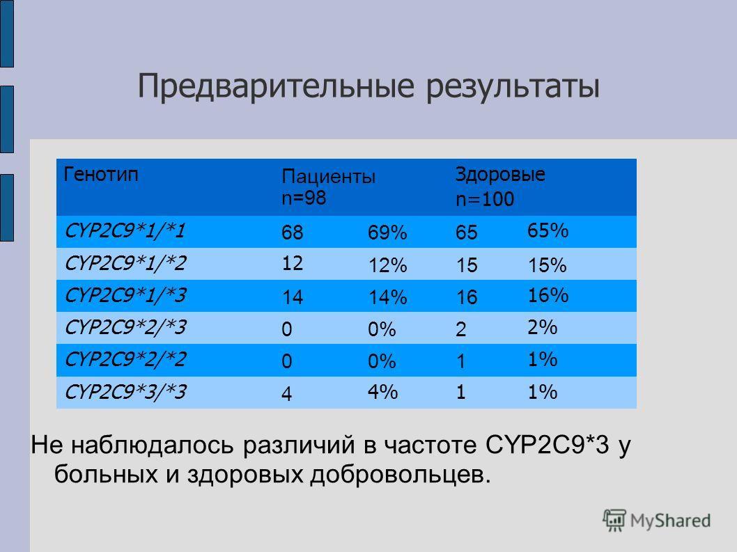Предварительные результаты Не наблюдалось различий в частоте CYP2C9*3 у больных и здоровых добровольцев. Генотип Пациенты n=98 Здоровые n=100 CYP2C9*1/*1 6869%65 65% CYP2C9*1/*212 12%1515% CYP2C9*1/*3 1414%16 16% CYP2C9*2/*3 00%2 2% CYP2C9*2/*2 00%1