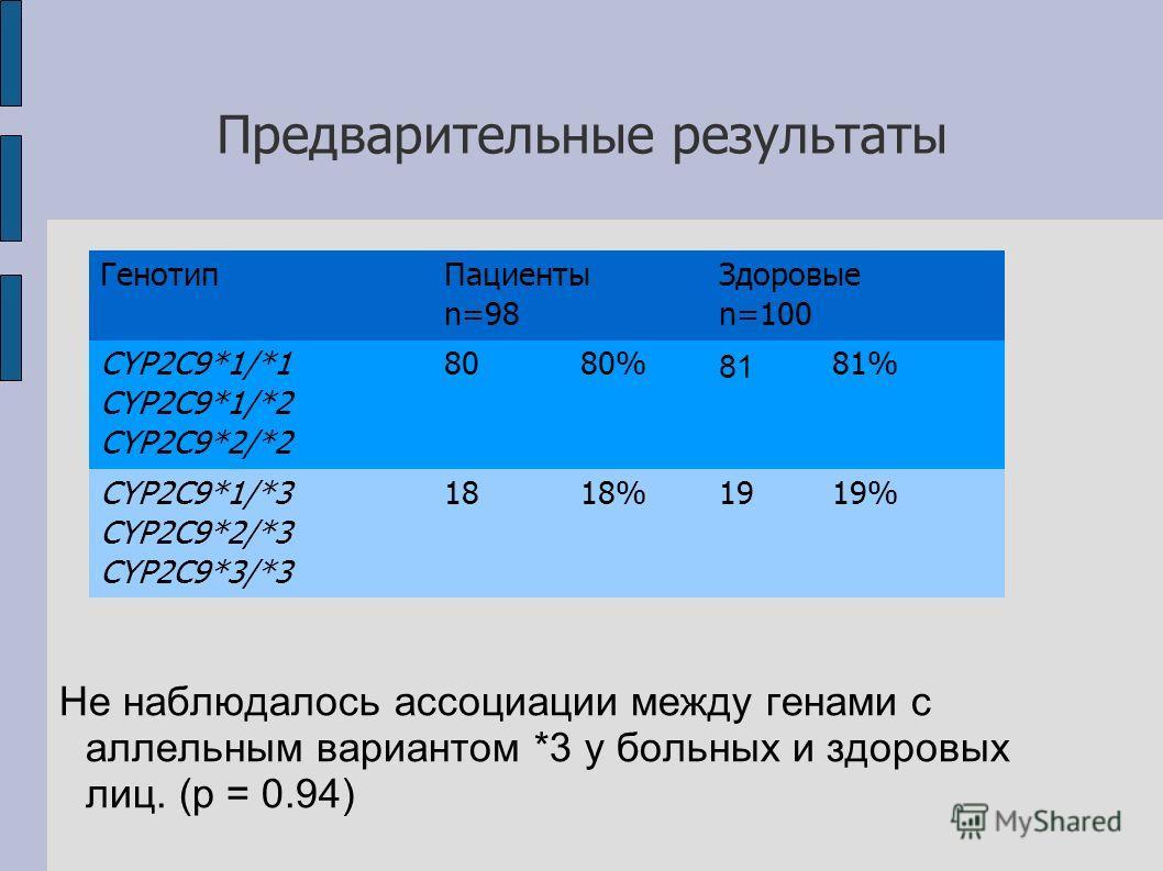Предварительные результаты Не наблюдалось ассоциации между генами с аллельным вариантом *3 у больных и здоровых лиц. (p = 0.94) Генотип Пациенты n=98 Здоровые n=100 CYP2C9*1/*1 CYP2C9*1/*2 CYP2C9*2/*2 8080% 81 81% CYP2C9*1/*3 CYP2C9*2/*3 CYP2C9*3/*3