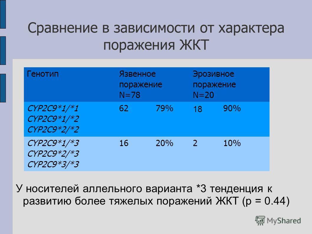 Сравнение в зависимости от характера поражения ЖКТ У носителей аллельного варианта *3 тенденция к развитию более тяжелых поражений ЖКТ (p = 0.44) Генотип Язвенное поражение N=78 Эрозивное поражение N=20 CYP2C9*1/*1 CYP2C9*1/*2 CYP2C9*2/*2 6279% 18 90