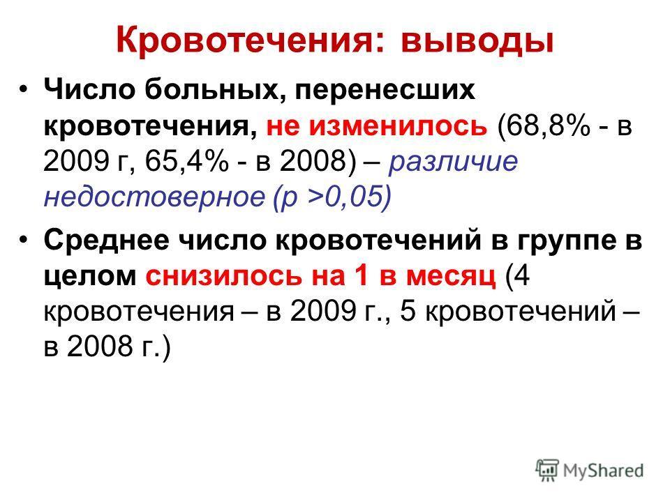 Кровотечения: выводы Число больных, перенесших кровотечения, не изменилось (68,8% - в 2009 г, 65,4% - в 2008) – различие недостоверное (p >0,05) Среднее число кровотечений в группе в целом снизилось на 1 в месяц (4 кровотечения – в 2009 г., 5 кровоте