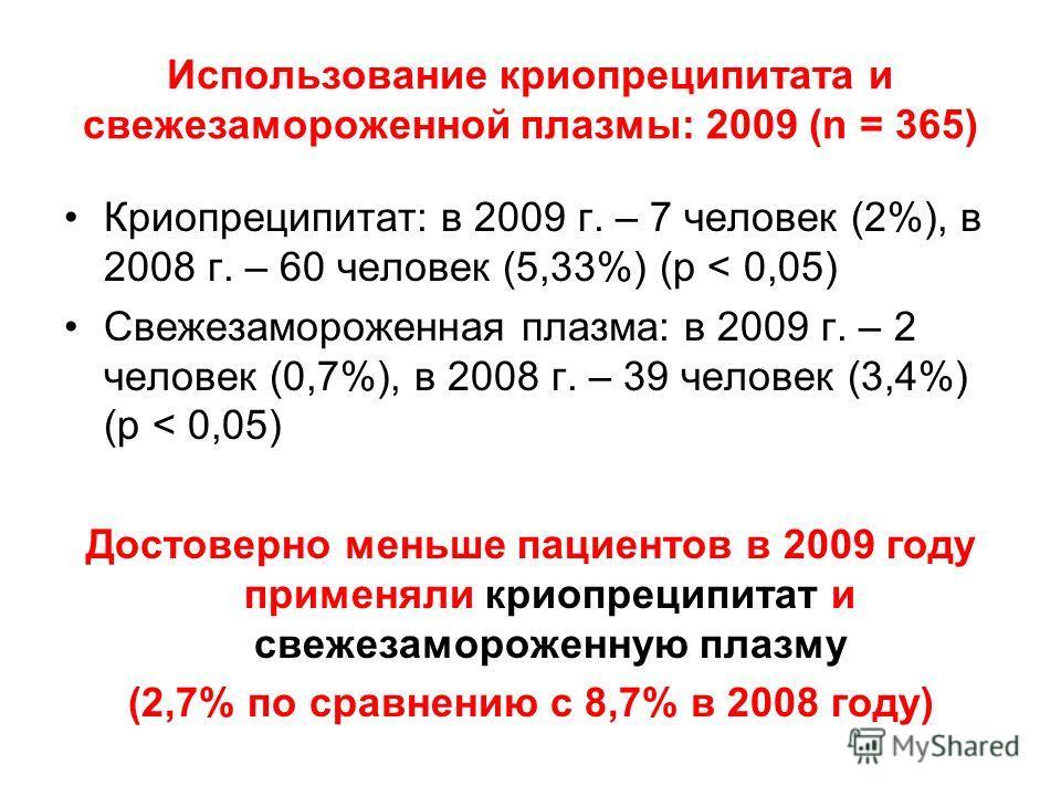 Использование криопреципитата и свежезамороженной плазмы: 2009 (n = 365) Криопреципитат: в 2009 г. – 7 человек (2%), в 2008 г. – 60 человек (5,33%) (p < 0,05) Свежезамороженная плазма: в 2009 г. – 2 человек (0,7%), в 2008 г. – 39 человек (3,4%) (p <