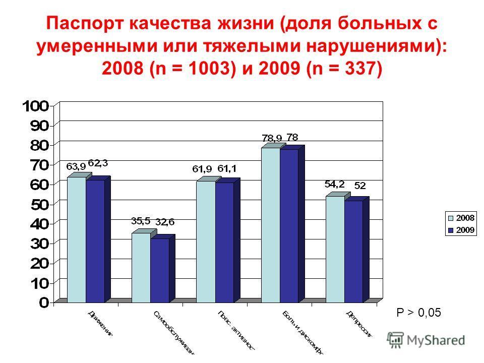 Паспорт качества жизни (доля больных с умеренными или тяжелыми нарушениями): 2008 (n = 1003) и 2009 (n = 337) P > 0,05