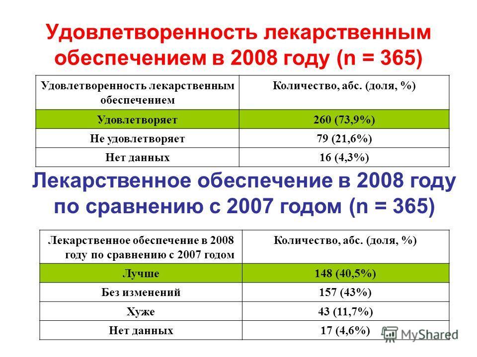 Удовлетворенность лекарственным обеспечением в 2008 году (n = 365) Удовлетворенность лекарственным обеспечением Количество, абс. (доля, %) Удовлетворяет260 (73,9%) Не удовлетворяет79 (21,6%) Нет данных16 (4,3%) Лекарственное обеспечение в 2008 году п