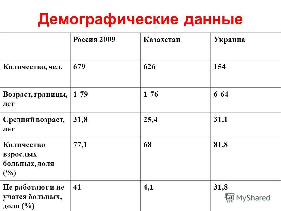 Демографические данные Россия 2009КазахстанУкраина Количество, чел.679626154 Возраст, границы, лет 1-791-766-64 Средний возраст, лет 31,825,431,1 Количество взрослых больных, доля (%) 77,16881,8 Не работают и не учатся больных, доля (%) 414,131,8