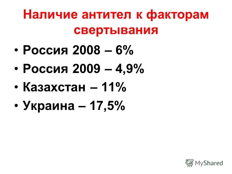 Наличие антител к факторам свертывания Россия 2008 – 6% Россия 2009 – 4,9% Казахстан – 11% Украина – 17,5%