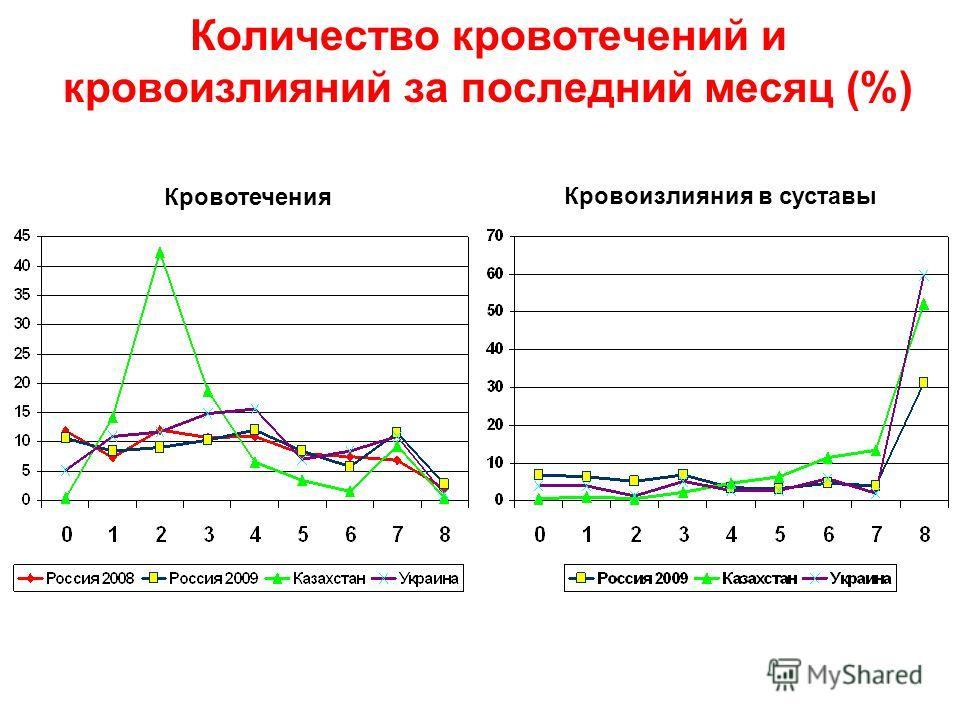 Количество кровотечений и кровоизлияний за последний месяц (%) Кровотечения Кровоизлияния в суставы