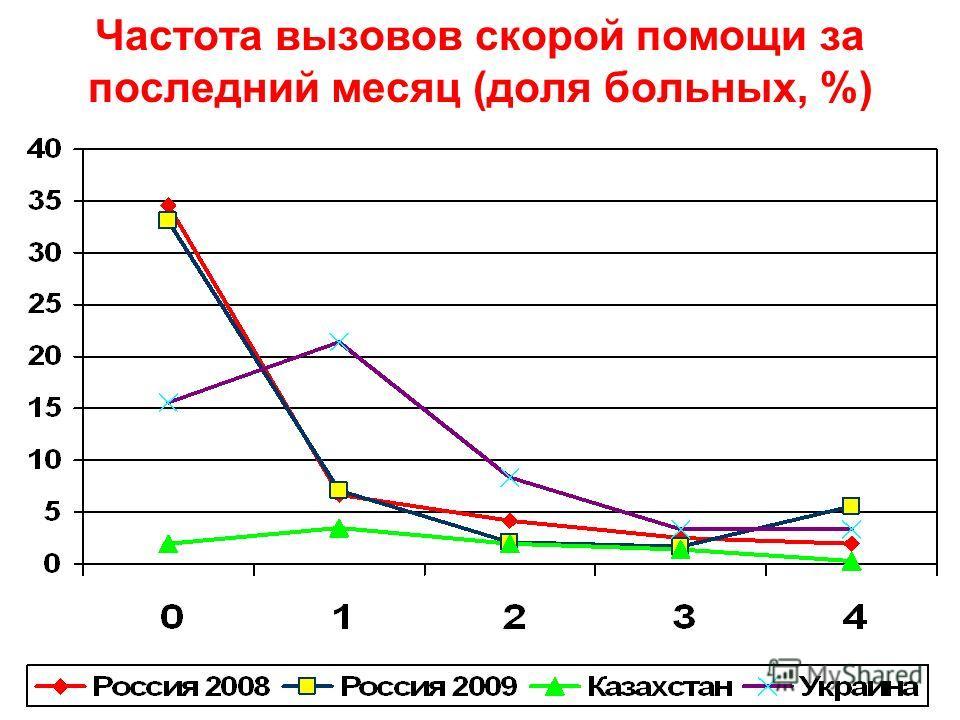 Частота вызовов скорой помощи за последний месяц (доля больных, %)