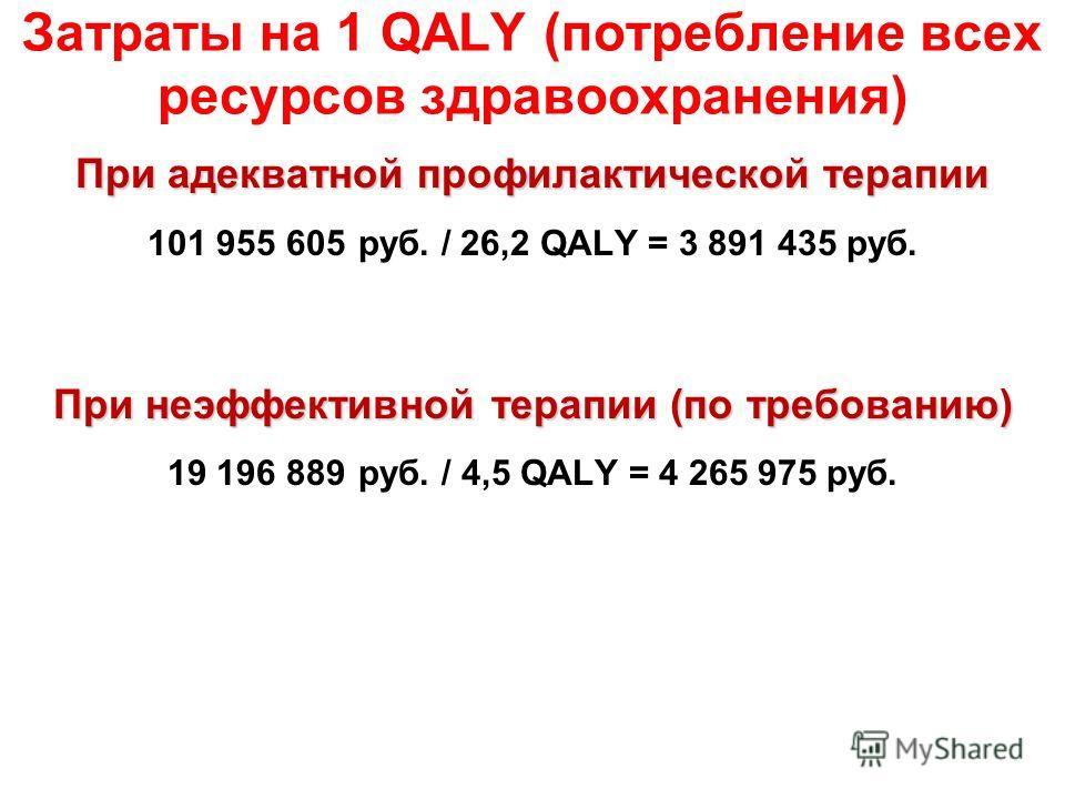 Затраты на 1 QALY (потребление всех ресурсов здравоохранения) При адекватной профилактической терапии 101 955 605 руб. / 26,2 QALY = 3 891 435 руб. При неэффективной терапии (по требованию) 19 196 889 руб. / 4,5 QALY = 4 265 975 руб.