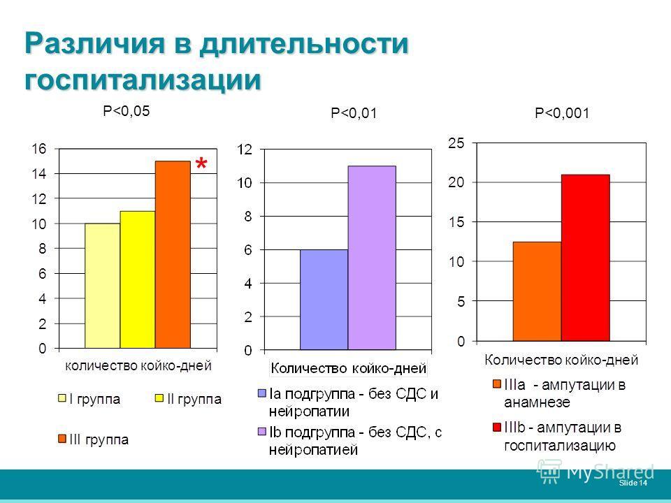 Различия в длительности госпитализации Slide 14 P