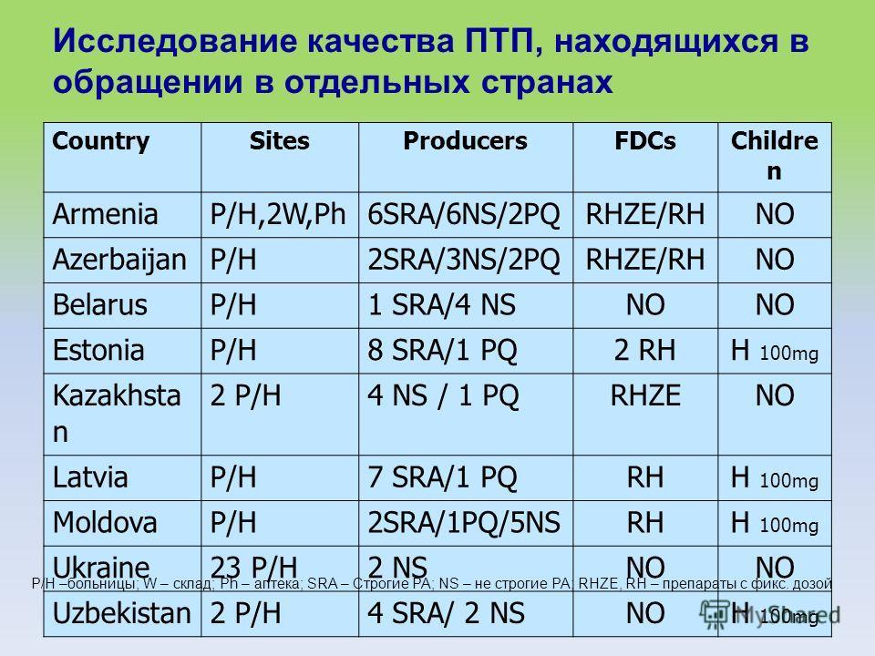 Исследование качества ПТП, находящихся в обращении в отдельных странах CountrySitesProducersFDCs Childre n ArmeniaP/H,2W,Ph6SRA/6NS/2PQRHZE/RHNO AzerbaijanP/H2SRA/3NS/2PQRHZE/RHNO BelarusP/H1 SRA/4 NSNO EstoniaP/H8 SRA/1 PQ2 RHH 100mg Kazakhsta n 2 P