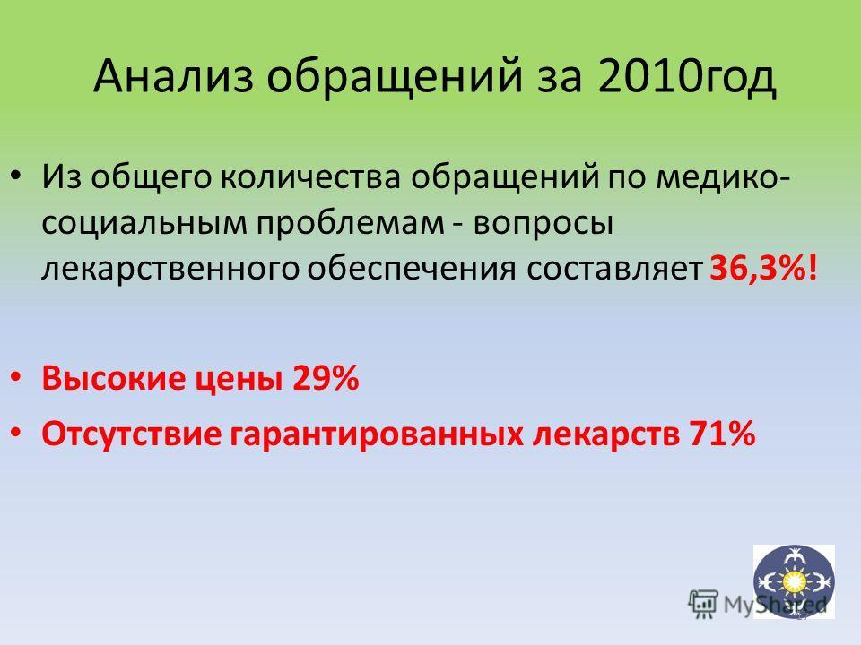 Из общего количества обращений по медико- социальным проблемам - вопросы лекарственного обеспечения составляет 36,3%! Высокие цены 29% Отсутствие гарантированных лекарств 71% Анализ обращений за 2010год 17