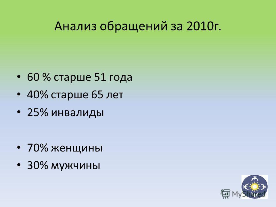 60 % старше 51 года 40% старше 65 лет 25% инвалиды 70% женщины 30% мужчины Анализ обращений за 2010г. 18