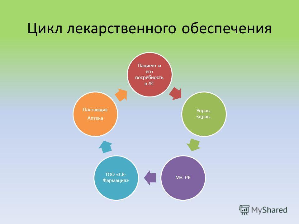 Цикл лекарственного обеспечения Пациент и его потребность в ЛС Управ. Здрав. МЗ РК ТОО «СК- Фармация» Поставщик Аптека