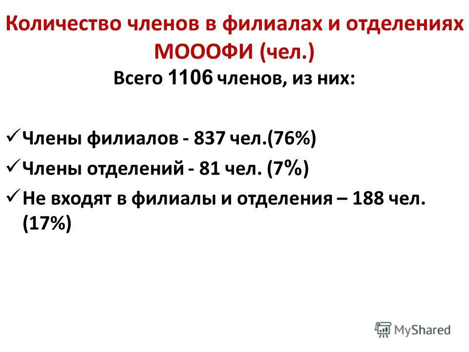 Количество членов в филиалах и отделениях МОООФИ (чел.) Всего 1106 членов, из них: Члены филиалов - 837 чел.(76%) Члены отделений - 81 чел. (7 % ) Не входят в филиалы и отделения – 188 чел. (17%)