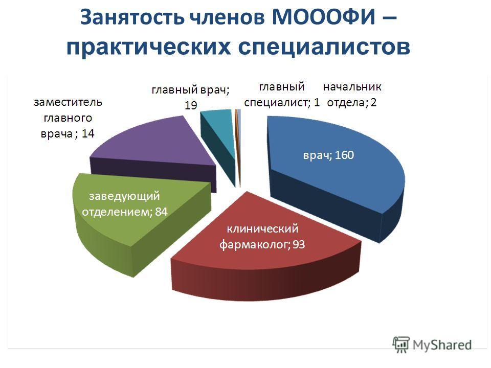 Занятость членов МОООФИ – практических специалистов